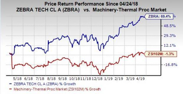 What's in Store for Zebra Technologies (ZBRA) in Q1 Earnings?