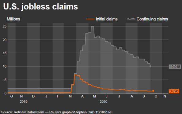 Jobless claims skyrocketed in March are still extremely high. (Reuters)