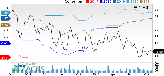Hertz Global Holdings, Inc Price and Consensus