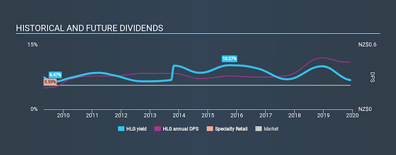NZSE:HLG Historical Dividend Yield, December 4th 2019