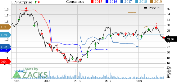 Solid construction materials business drives MDU Resources' (MDU) Q3 results.