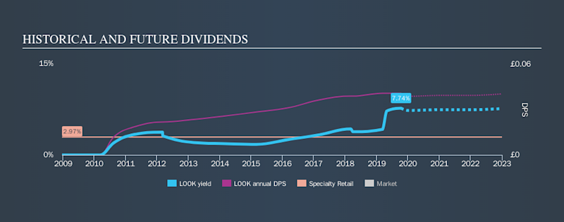 LSE:LOOK Historical Dividend Yield, October 13th 2019