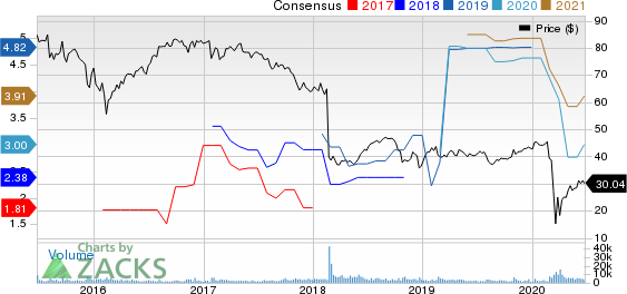 Macquarie Infrastructure Company Price and Consensus