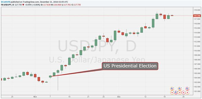 Usd forex news today