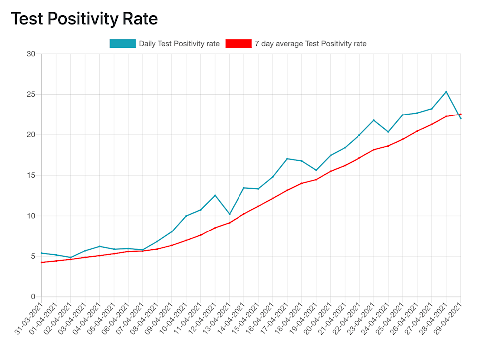 Data showing spike in COVID positivity rate in April 2021