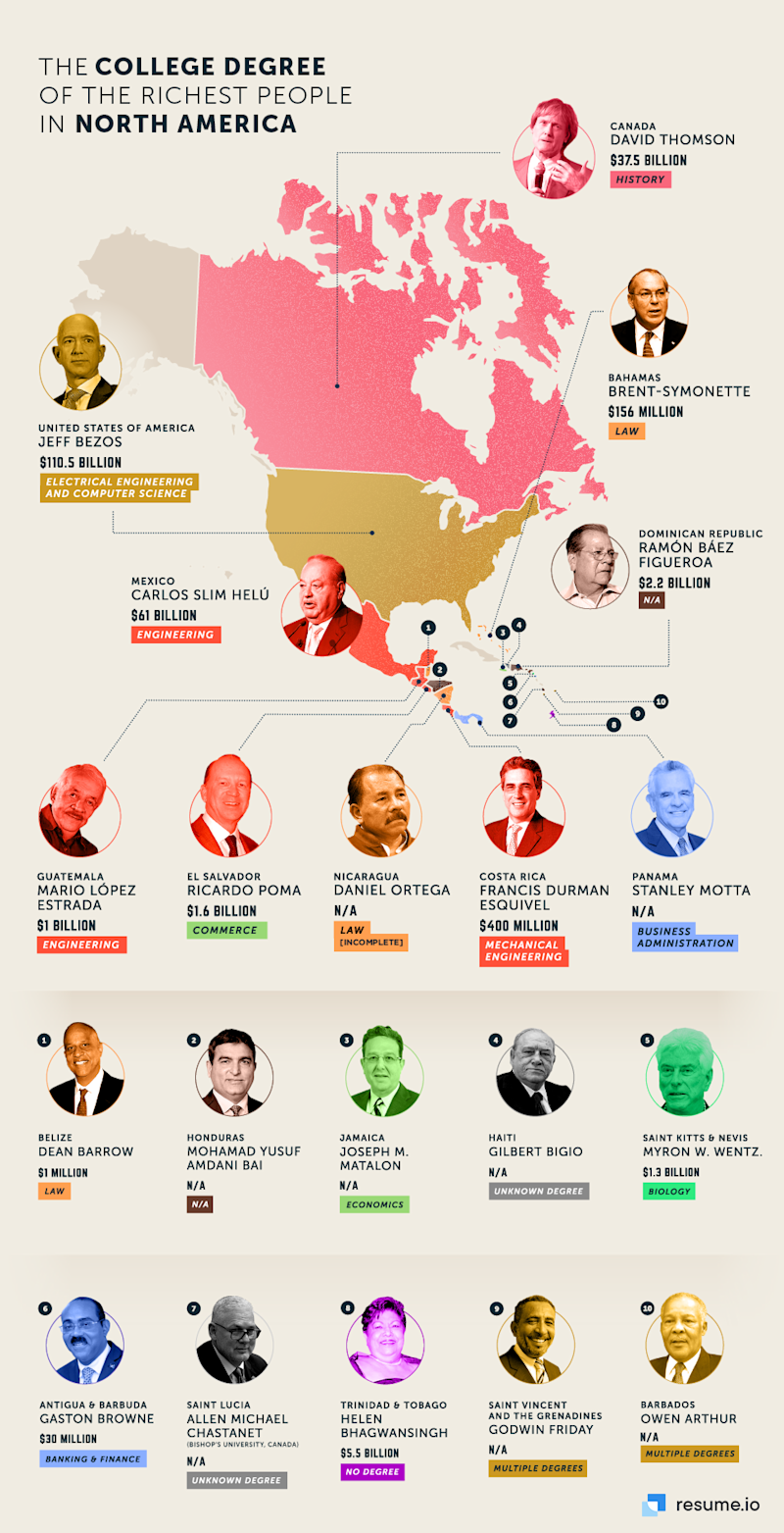 University degree of North America's richest people.