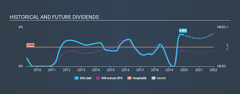 SEHK:308 Historical Dividend Yield, December 4th 2019