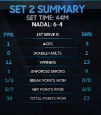 "Rafael Nadal continued his excellent start to the 2018 Australian Open with a 6-3, 6-4, 7-6 win over Leonardo Mayer on Wednesday. While the scoreline looks straightforward, Nadal had to be at his very best to overcome an inspired opponent who pushed him all the way in a hugely entertaining third set. Mayer looked to be down an out when Nadal served for the match up two sets and 5-4, but he rallied impressively and broke back before forcing a tie-break. Nadal though managed to up his level and hit a flurry of outstanding passing shots to win the breaker and advance to the third round in straight sets after 2hrs 38 mins. The Spaniard's bid for a 17th grand slam title continues on Friday against the Bosnian 28th seed Damir Dzumhur. .@RafaelNadal was very thankful of the @RodLaverArena crowd support in his post-match interview.#AusOpenpic.twitter.com/fWyXbaxOMu— #AusOpen (@AustralianOpen) January 17, 2018 8:34AM Onwards The scoreline makes that look straightforward but Nadal had to play absolutely brilliantly against an inspired opponent to win that in straight sets. Next up for the world No 1 is a third round match on Friday against the Bosnian 28th seed Damir Dzumhur. 8:32AM Nadal speaks An important victory against a tough opponent. He has big potential, hits the ball so strong, I had to hit some great shots in the tie-break. Hes a very dangerous opponent, and we've been friends for a long time. Happy to be in the third round after not having competition for a long time. It's always a very special to play in this court. It gives me great energy. Thank you to all the crowd, and many thanks for the support. Hopefully Toni was watching the match at home. I have the team here working the right way, and Toni is always there if we need him. To my team, and my family this is the favourite tournament of the year so I want to be here as long as possible Roger Rasheed the on-court interviewer then laboriously tries to ask Nadal questions about his golf, which doesn't really get anywhere. Nadal also bats away questions about his knee, saying ""I hope so"" when Rasheed says he's looking as fit as a fiddle. Credit: AFP 8:22AM Game, set and match! Nadal defeats Mayer 6-3, 6-4, 7-6 (4) A service winner wraps up a straight sets win for Nadal. He's into the third round without having dropped a set. The world No.1️⃣ is through to the third round! #AusOpenpic.twitter.com/DjhstN6gC8— #AusOpen (@AustralianOpen) January 17, 2018 8:21AM Third set tie-break - Nadal* 6-4 Mayer (*next server) Two match points for Nadal after a brilliant body serve-crosscourt forehand winner combo. 8:21AM Third set tie-break - Nadal* 5-4 Mayer (*next server) Nadal miscues a backhand return, and there's just one point in it. Nadal has two serves now to close out the match. 8:20AM Third set tie-break - Nadal 5-3 Mayer* (*next server) Mayer responds with an ace out wide of his own to reduce the deficit. 8:19AM Third set tie-break - Nadal 5-2 Mayer* (*next server) An ace out wide takes Nadal to within two points of the third round. 8:19AM Third set tie-break - Nadal* 4-2 Mayer (*next server) Nadal leaps into the air after crashing a brilliant backhand pass up the line that's too strong for Mayer at the net. Phenomenal hitting from the world No 1! Carlos Moya is off his feet applauding Nadal. Wow... a @RafaelNadal special! #AusOpenpic.twitter.com/aR2QBQfKHA— #AusOpen (@AustralianOpen) January 17, 2018 8:17AM Third set tie-break - Nadal* 3-2 Mayer (*next server) Nadal is back up the mini-break as he screams a fizzing forehand pass beyond his opponent at the net. 8:16AM Third set tie-break - Nadal 2-2 Mayer* (*next server) Missed Nadal backhand return levels things up. 8:16AM Third set tie-break - Nadal 2-1 Mayer* (*next server) Hawkeye confirms that Mayer is inches wide with a backhand return, and Nadal edges ahead. 8:15AM Third set tie-break - Nadal* 1-1 Mayer (*next server) A well-controlled smash gets the mini-break straight back for Mayer. 8:14AM Third set tie-break - Nadal* 1-0 Mayer (*next server) A brilliant forehand winner down the line secures an early mini-break for Nadal. 8:13AM Nadal 6-3, 6-4, 6-6 Mayer* (*next server) - Tie-break A couple of Mayer errors, a Nadal forehand winner and a service winner secure a love hold for the Spaniard. We're into a third set tie-break. 8:10AM Nadal* 6-3, 6-4, 5-6 Mayer (*next server) The level of this match really has been superb, especially this set. Against any other player Mayer would surely not be two sets to love down. At least he's kept himself in the match though, and he storms to a hold to 15 here with an ace and yet another forehand winner (his 13th of the match). Nadal will serve to stay in the third set. Credit: AFP 8:06AM Nadal 6-3, 6-4, 5-5 Mayer* (*next server) - Mayer breaks back A missed Nadal forehand gives Mayer encouragement at 0-15, before Rafa slams away a forehand winner for 15-15. Incredible shotmaking from Nadal, but Mayer responds in kind with a stinging backhand return for 15-30. The Argentine then bravely chips and charges on the next point, but Nadal cleverly draws a missed volley with a dipping backhand pass. Mayer though is not done yet, and he crunches away a forehand winner for 30-40 and break back point. Nadal saves it with a big serve down the T that Mayer can only desperately return into the net. The Argentine then earns a second break point of the game by doing the impossible and out-hitting Nadal in a forehand to forehand exchange. Stunning stuff. And the next point is even better! Mayer flicks away a backhand winner return, and we're back on serve. Mayer is still alive! 7:59AM Nadal* 6-3, 6-4, 5-4 Mayer (*next server) - Nadal breaks Mayer begins the game with an ace, which means he's hit aces in four of his last five service points. He then cracks away a forehand winner for 30-0, which means his last six service points have been either aces or forehand winners. Nadal ends the sequence by missing a backhand (and almost decapitating a ballgirl in the process), and a double fault and missed Mayer forehand have us at 40-30. It's then deuce after another double fault, and suddenly nervy moments for the Argentine. And would you believe it, a third double fault of the game hands Rafa advantage and break point. Can Nadal take this one? Yes he can! Brutal length from the Spaniard draws a missed Mayer backhand. Nadal screams ""vamos!"" and will now serve for the match. Bizarre implosion from Mayer there. 7:52AM Nadal 6-3, 6-4, 4-4 Mayer* (*next server) Nadal responds to Mayer's love service game with one of his own. Are we heading for a third set tie-breaker? Credit: Getty Images 7:49AM Nadal* 6-3, 6-4, 3-4 Mayer (*next server) Ace, forehand winner, ace, ace. What a love service game that is for Mayer, who is playing lights out tennis all of a sudden. Nadal doing well to live with him at the moment. 7:48AM Nadal 6-3, 6-4, 3-3 Mayer* (*next server) - Nadal saves a break point and holds Mayer will be hoping that those missed opportunities might be preying on Nadal's mind, but the Spaniard shows no ill effects by beginning the game with an absolute howitzer of a forehand winner up the line. Mayer though is playing superbly himself, and he gets to 30-30 with a superb drop volley. It's then 30-40 and a break point - his first since the first set - for Mayer, as he rips away a forehand winner down the line. The odds look decent for Mayer when he clumps a backhand return off a Nadal second serve, but Rafa responds with an even more powerful forehand winner. Absolutely superb from both men. Nadal screams ""vamos!"" in celebration, and then reels off the next two points to complete the hold. Still no breaks of serve in what's been a hugely entertaining third set. 7:40AM Nadal* 6-3, 6-4, 2-3 Mayer (*next server) - Mayer saves three break points and holds Brilliant from Rafa, and something a little out of the ordinary, as the Spaniard gets to 0-30 with an awkward backhand sliced passing shot that somehow dips onto the line. Mayer then nets a backhand and it's three break points at 0-40. But what a response from the Argentine, who saves them all with a brilliant forehand winner, an ace, and then a textbook stop volley. No wonder he grins and looks up at his camp in relief. Another ace follows, and a service winner then wraps up a hugely impressive service hold. Credit: REUTERS 7:33AM Nadal 6-3, 6-4, 2-2 Mayer* (*next server) Can Mayer finally put some pressure on the Nadal serve this game? Not really. The Argentine does at least get a point on the board for 15-15, but Nadal slams the door shut with two scorching forehand winners. A service winner then secures another comfortable hold. 7:31AM Nadal* 6-3, 6-4, 1-2 Mayer (*next server) Mayer is hanging in by his fingernails here, clinging on to his serve to 30 with Nadal pushing him all the way. A missed Rafa forehand eventually hands his opponent the hold. 7:24AM Nadal 6-3, 6-4, 1-1 Mayer* (*next server) Mayer is just getting nowhere near the Nadal serve. Once again Rafa rattles through a love service game, and straight away the pressure swings back to his opponent. 7:21AM Nadal* 6-3, 6-4, 0-1 Mayer (*next server) After dropping his serve early in each of the first two sets, it's crucial Mayer gets the hold here. Nadal as ever pushes him close, but Mayer claims a hold to 30 when Nadal misses a forehand. Astonishing first serve percentage from Nadal in the second set Credit: Eurosport 7:14AM Nadal 6-3, 6-4 Mayer* (*next server) - Game and second set Nadal Not sure about the country music being played at the change of ends, and neither by the look of his raised eyebrow is Nadal. Once the game starts though, Rafa is back to his prowling, menacing best. He races to 30-0 with more bruising forehand hitting, and though Mayer finally gets point in a Nadal service game, Rafa cruises to a hold to 15 and that is the second set. Nadal looks to his box and pumps his fist. He's well on his way here. Nadal a set away from the third round. Sealed with a winner �� @RafaelNadal takes the second set 6-4.#AusOpenpic.twitter.com/HdLNNEUPGi— #AusOpen (@AustralianOpen) January 17, 2018 7:09AM Nadal* 6-3, 5-4 Mayer (*next server) Once again, Nadal is giving Mayer no respite on his serve. A brilliant inside out forehand makes it 30-30, and moves Rafa to within two points of a two-set lead. Again though, Mayer finds just enough to claim a hold - sealing the game with a forehand winner. Nadal will serve for the second set. New balls please... ������@RafaelNadal#AusOpenpic.twitter.com/Qm1VV3rlil— #AusOpen (@AustralianOpen) January 17, 2018 7:05AM Nadal 6-3, 5-3 Mayer* (*next server) Nadal has troubled Mayer in every one of his service games this set, but when the Spaniard has been serving it's been one way traffic. He holds to love again here and has now won 12 service points in a row. 7:02AM Nadal* 6-3, 4-3 Mayer (*next server) - Mayer saves two break points and holds Nadal again makes inroads on his opponents serve, and he forces a break point at 30-40 when he bullies Mayer into missing an attempted backhand pass. Mayer saves it when Nadal misses a forehand return, but Rafa quickly earns another one when excellent defence draws a missed forehand from his opponent. Again though he misses a forehand, and Mayer then finds two big serves to grind out another hold. 6:55AM Nadal 6-3, 4-2 Mayer* (*next server) Nadal has only been broken once this tournament, and is serving like a dream today. He's got a staggering 76 per cent of first serves in this match, and holds to love here in the blink of an eye. 6:52AM Nadal* 6-3, 3-2 Mayer (*next server) Exceptional level from both players, who each scream winners away this game for 30-30. An ace down the T then takes Mayer to 40-30, and he completes the hold when Rafa nets a backhand. Credit: AFP 6:47AM Nadal 6-3, 3-1 Mayer* (*next server) Continuing the pattern of Mayer doing everything right but getting little reward, he scorches a backhand winner up the line for 0-15, but is quickly down 30-15 after a Nadal ace and service winner. Moments later Nadal has held to 15 thanks to another service winner, and a beautifully balanced crosscourt forehand winner. 6:43AM Nadal* 6-3, 2-1 Mayer (*next server) Impressive resolve from Mayer here, as he rallies from 0-30 down to eke out a hold to 30, secured with a beautiful serve-volley play. The Argentine is actually playing very well, but he just can't quite match his opponent's ridiculously high level. 6:40AM Nadal 6-3, 2-0 Mayer* (*next server) This is warning sign stuff from Nadal now. He is pinging forehand winners seemingly at will, and Mayer is chasing shadows as he falls down 30-0. The Argentine decides to throw caution to the wind and responds with two brilliant winners - one off either wing, both down the line - for 30-30. Nadal though then draws a couple of errors and holds to 30. Mayer played two absolutely brilliant shots that game, and still didn't even force deuce. That must be so demoralising. Bottle placement on point. @RafaelNadal#AusOpenpic.twitter.com/apNOKZ8MGT— #AusOpen (@AustralianOpen) January 17, 2018 6:36AM Nadal* 6-3, 1-0 Mayer (*next server) - Nadal breaks So good from Nadal. He is squarely in the groove now, and he thwacks away an inside out forehand winner for 0-30. Soon after it's 15-40 and two break points when a frazzled Mayer sprays a forehand long. And Nadal takes it with a sublime backhand return crosscourt winner. How did Rafa even do that? He was standing so far behind the baseline (as he has been throughout the match when returning) but finds the perfect angle to send the ball spinning away from his opponent. Nadal a set and a break up. Stats from the first set - not a huge amount between the two players Credit: Eurosport 6:29AM Nadal 6-3 Mayer* (*next server) - Game and first set Nadal Nadal kicks the game off with a forehand winner and service winner to go up 30-0, and he has two more set points when Mayer nets an attempted backhand pass. Nadal celebrates the miss with a big fist pump. Mayer saves the first one, but Nadal at last claims the set - at the sixth time of asking - when Mayer sends a backhand long. Nadal has won 95 per cent of his career matches after winning the first set. 6:26AM Nadal* 5-3 Mayer (*next server) - Mayer saves four set points and holds Relentless from Rafa. Mayer attempts an aborted charge to the net to fall down 0-15, before a trademark whipped Nadal forehand winner up the line has us at 0-30. A missed Mayer forehand then hands Nadal three set points at 0-40. Credit Mayer though, as he saves them all - the first two with big serve/forehand winner combos, and the third when Nadal weakly nets a forehand. Mayer then forces a game point, but Nadal saves it sensationally with a 100mph backhand winner up the line! Absolutely extraordinary to get that sort of pace on a backhand. Mayer though is digging in, and after Nadal forces a fourth set point, he again brings out a forehand winner to save it. An ace and a service winner follow, and Mayer very impressively digs out the hold. Nadal will serve for the first set. 6:16AM Nadal 5-2 Mayer* (*next server) Mayer is really going after the Nadal serve this game, and he crunches away a crosscourt forehand winner to go up 15-30. His countryman Juan Martin del Potro would have been proud of that one. Mayer though then makes three consecutive errors, and Nadal holds to 30. It is roasting in Melbourne incidentally - it's 5.15pm and still over 30 degrees. Mayer will serve to stay in the opening set. 6:11AM Strong start from Nadal Rafa has picked up an early break, and leads 4-2 in this Australian Open second round match against Argentina's Leonardo Mayer."