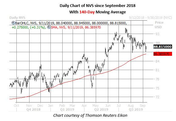 nvs stock daily price chart on sept 11