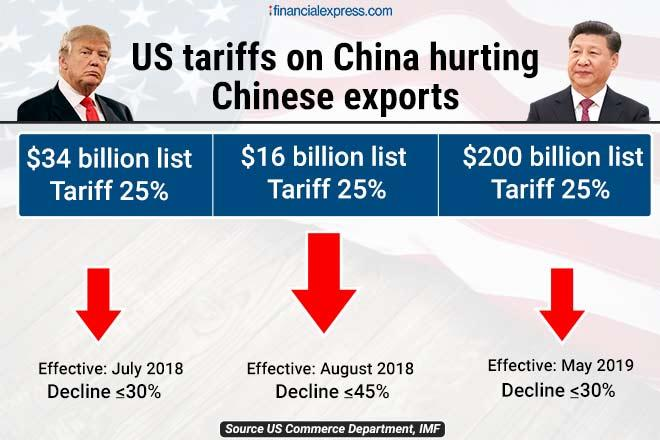 US China Trade War, India US Trade, India China Trade