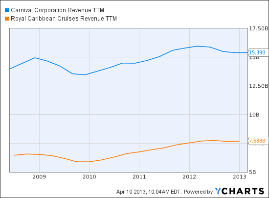 CCL Revenue TTM Chart
