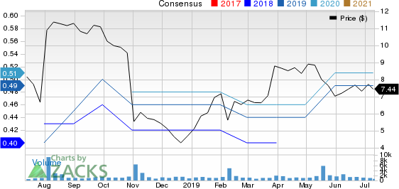 Container Store (The) Price and Consensus