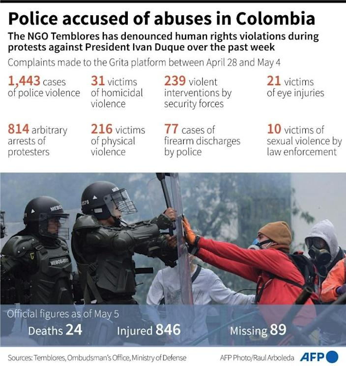 Police accused of abuses in Colombia