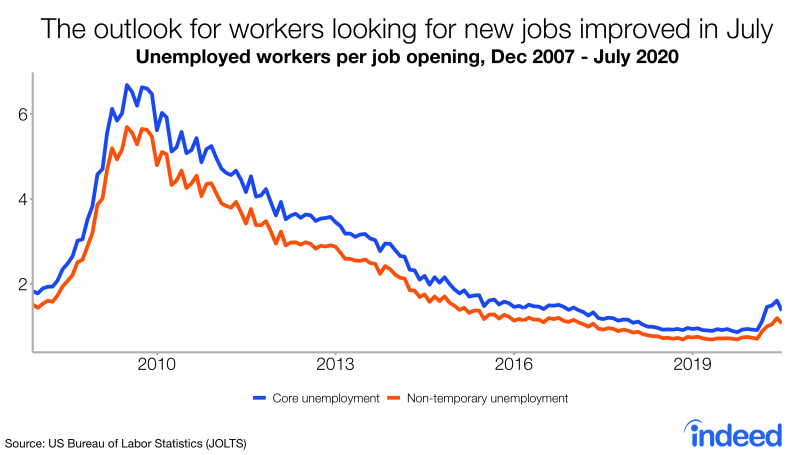 There are currently more unemployed workers for each open job than at any time since 2014.  But in fact Nick Bunker notes that if we are temporarily unemployed, this data is even more encouraging for those looking for work.  (Source: Really)