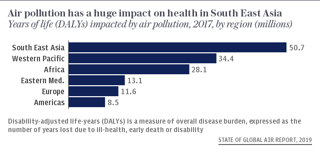 Air pollution has a huge impact on health in South East Asia GHS