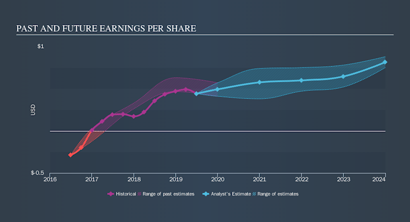LSE:BP. Past and Future Earnings, October 11th 2019