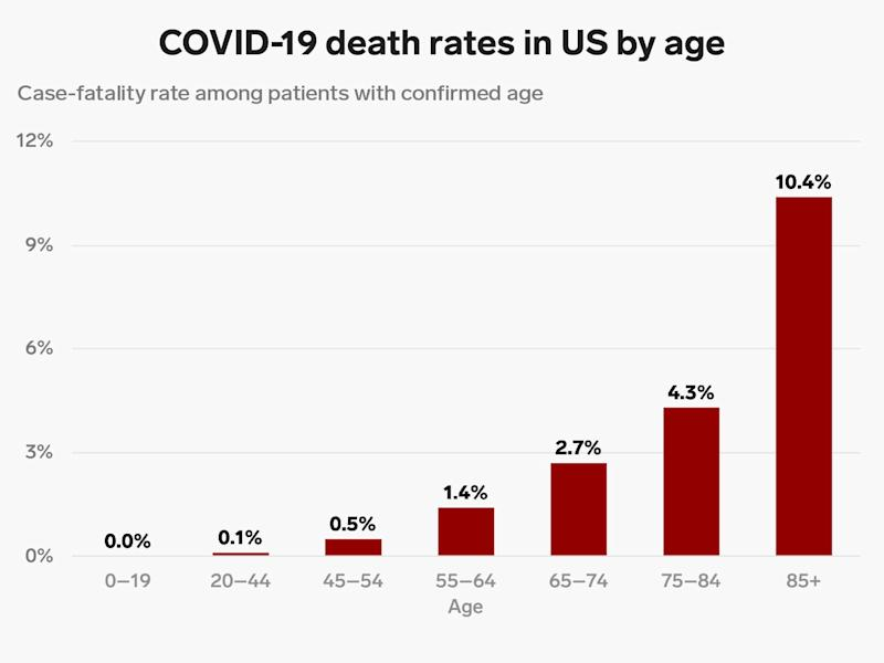 us covid death rate by age 3 18 20 4x3 thumb