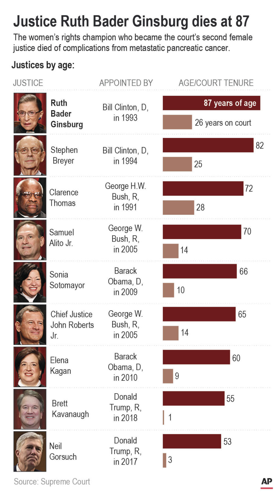 Ages of sitting Supreme Court justices and their years on the court.;