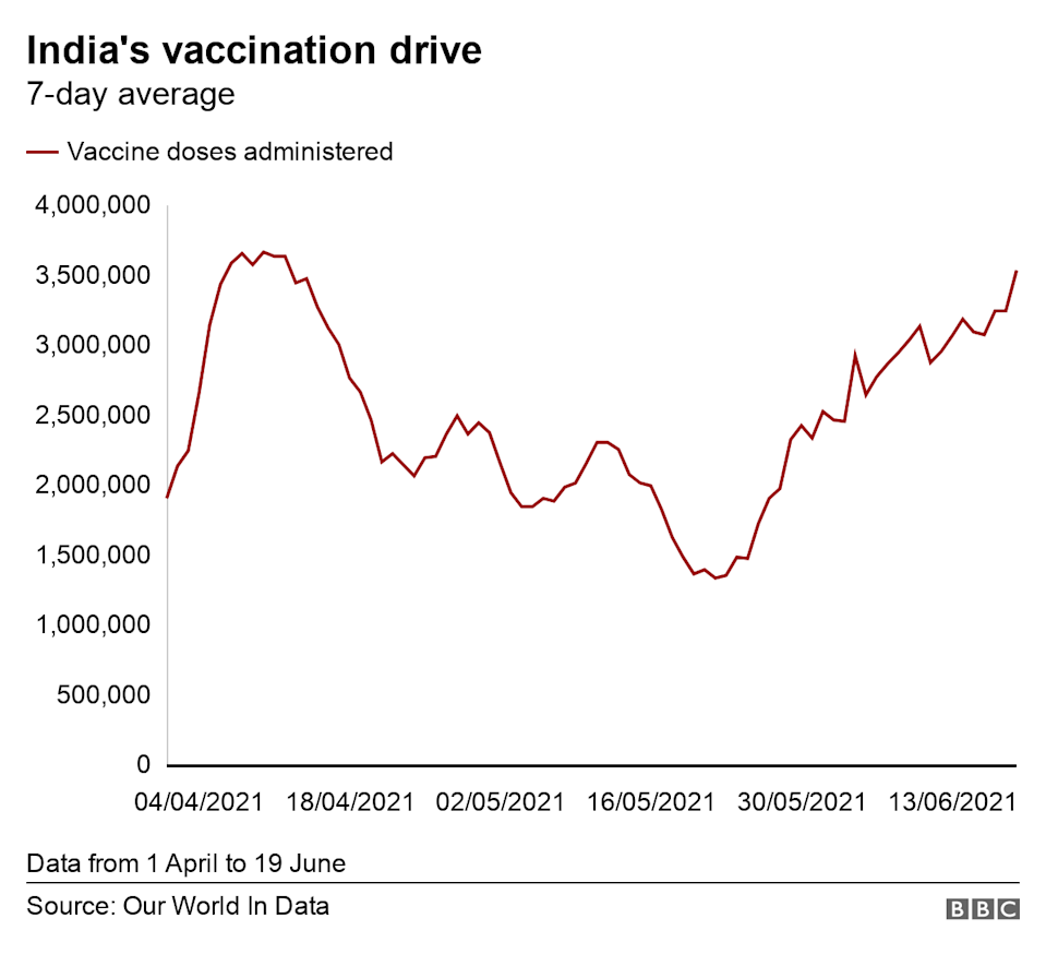 Chart on India`s vaccination drive- updated