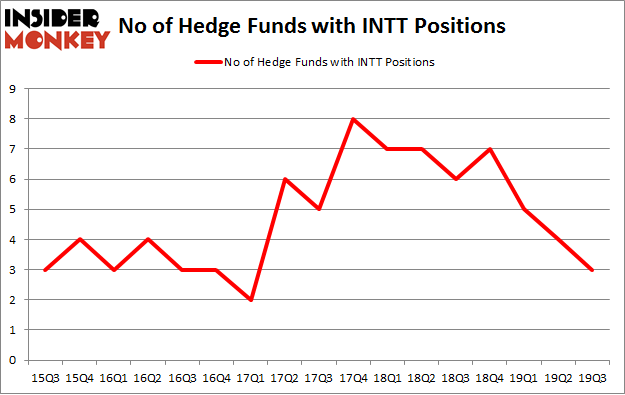 No of Hedge Funds with INTT Positions