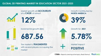 3D Printing Market in Education Sector- Forecast & Analysis- 2021-2025