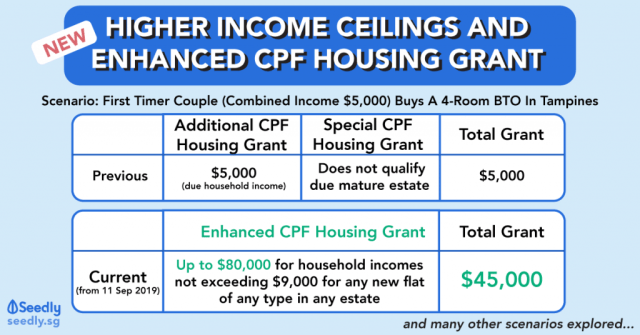 Seedly HDB Enhanced CPF Housing Grant