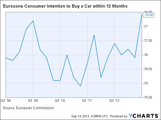 Eurozone Consumer Intention to Buy a Car within 12 Months Chart