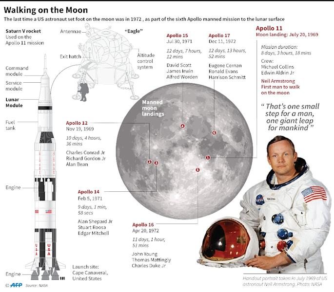 Graphic on manned missions to the moon. (AFP Photo/Gal ROMA)
