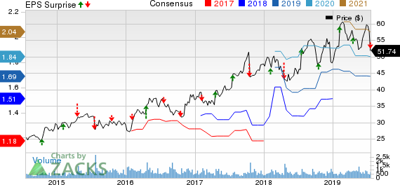 Badger Meter, Inc. Price, Consensus and EPS Surprise