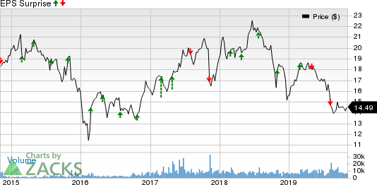 Extended Stay America, Inc. Price and EPS Surprise