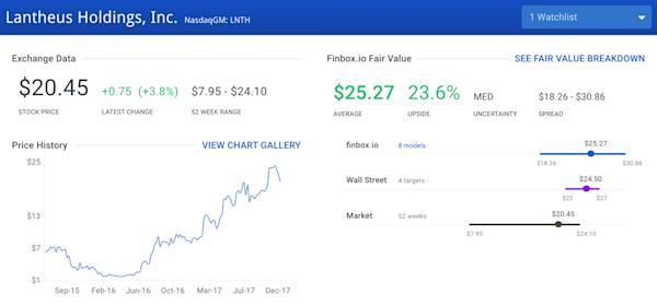 Stocks Ready To Jump Another 30% in 2018: Lantheus Holdings Inc (LNTH)