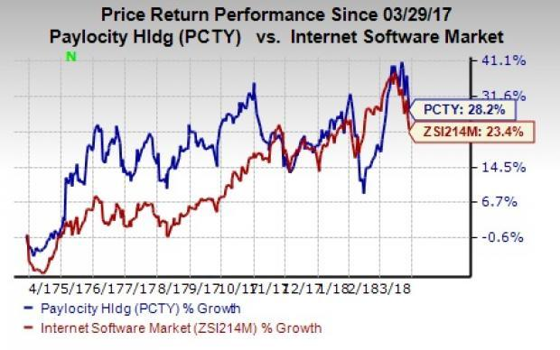 Paylocity (PCTY) looks like a stock that investors must retain in their portfolio on the back of solid fundamentals.