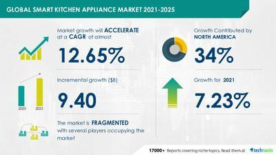 Attractive Opportunities in Smart Kitchen Appliance Market by Product, Distribution Channel, and Geography - Forecast and Analysis 2021-2025