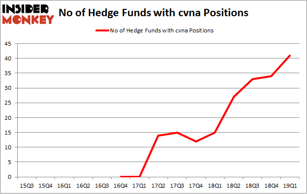 No of Hedge Funds with CVNA Positions