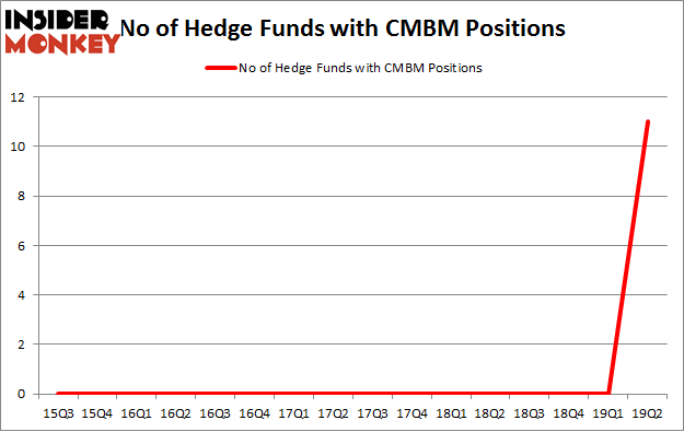 No of Hedge Funds with CMBM Positions
