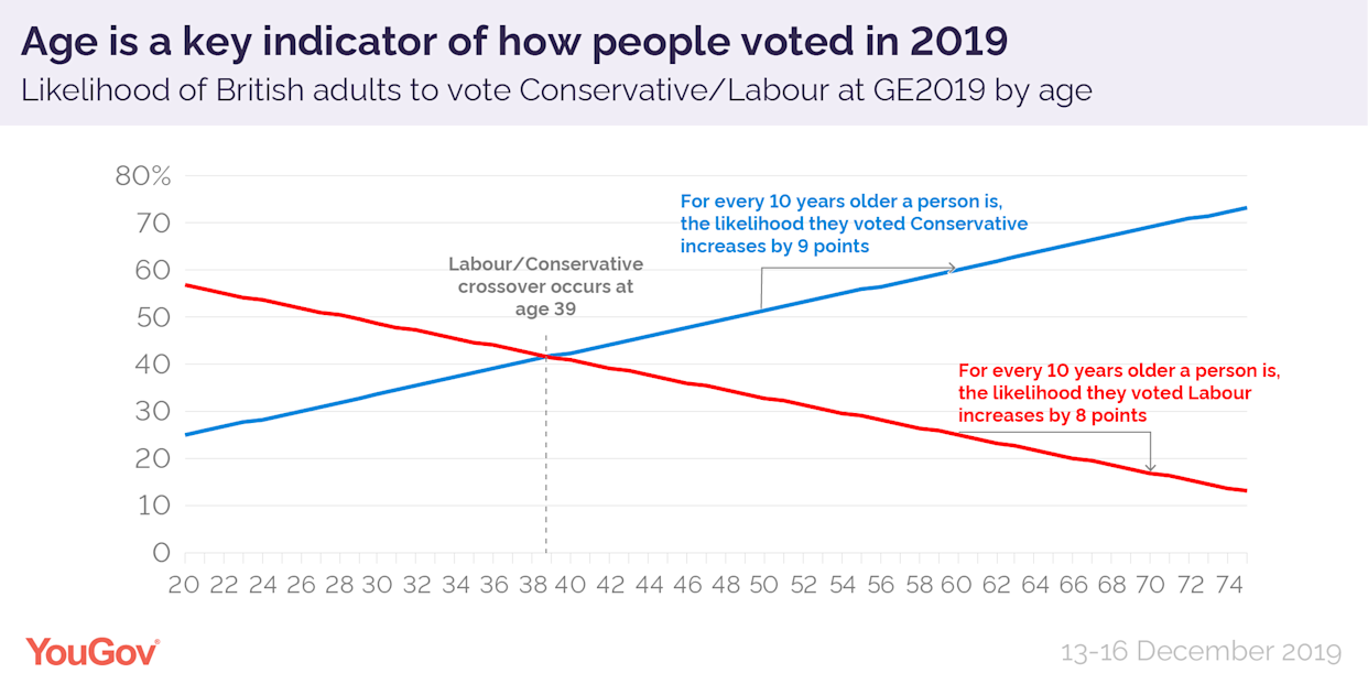 The age crossover of Conservative and Labour voters (YouGov)