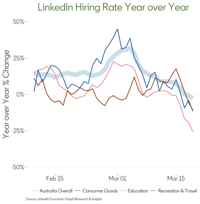 Hiring in the consumer goods, education and travel sectors has decreased compared to last year. Source: LinkedIn