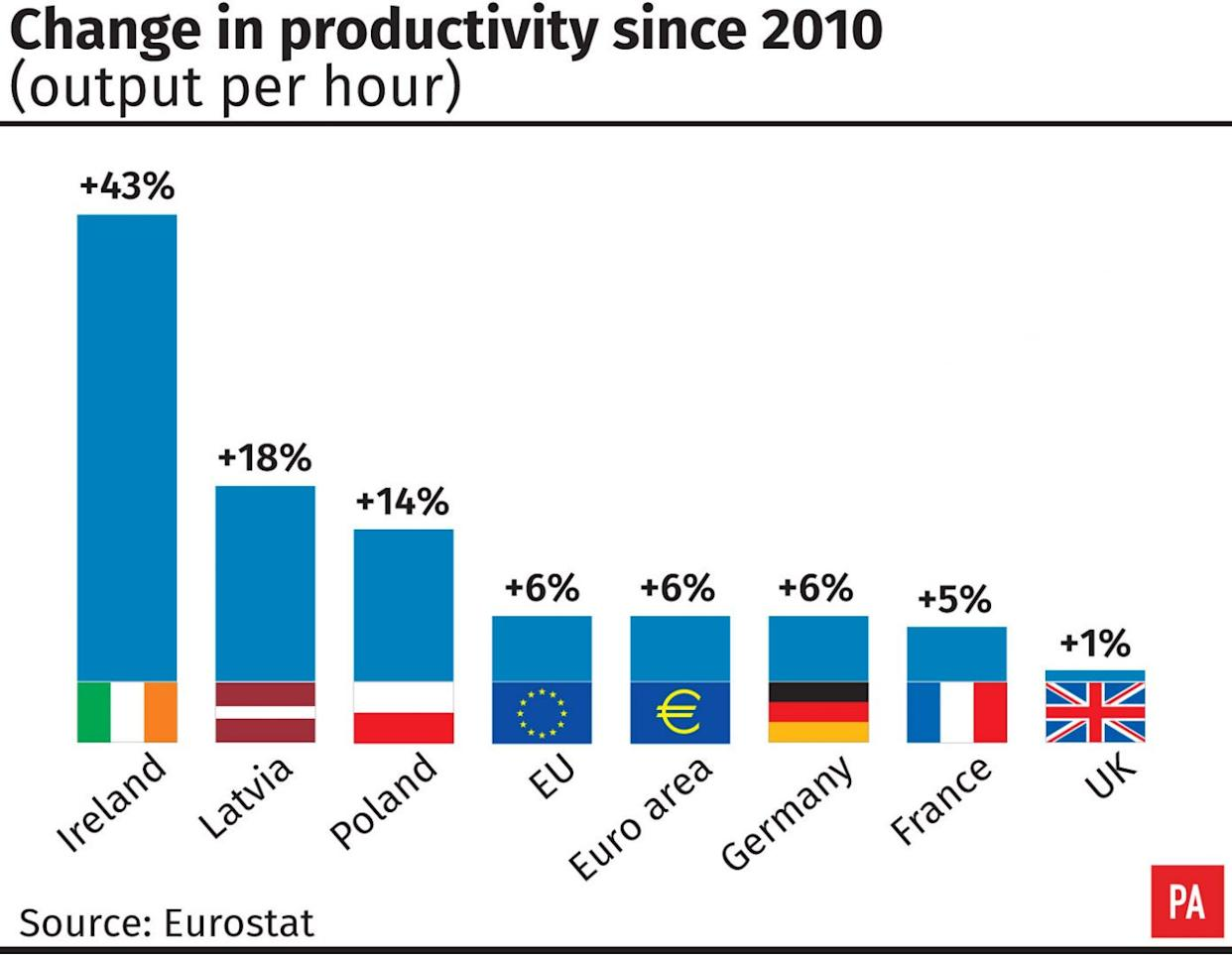 Change in productivity since 2010