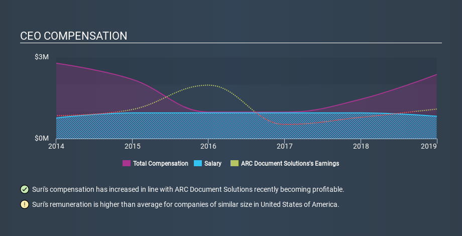 NYSE:ARC CEO Compensation, February 4th 2020