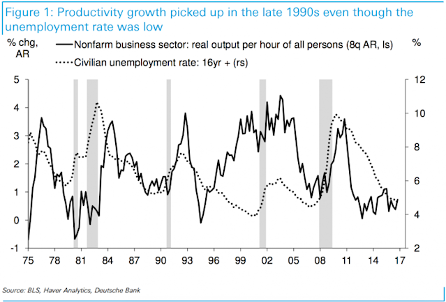 Productivity growth boomed in the late 90s. It has been stagnant since the recession. (Source: Deutsche Bank)
