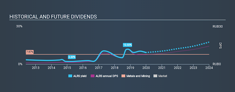 MISX:ALRS Historical Dividend Yield, December 19th 2019