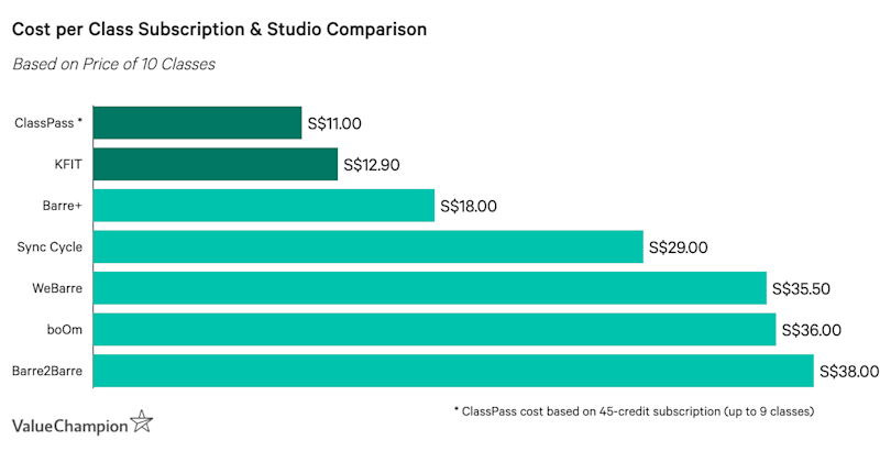 The Single Strategy To Use For Classpass Cost