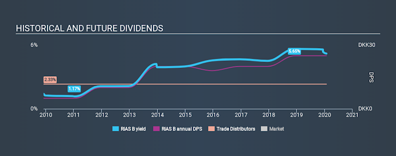 CPSE:RIAS B Historical Dividend Yield, January 26th 2020