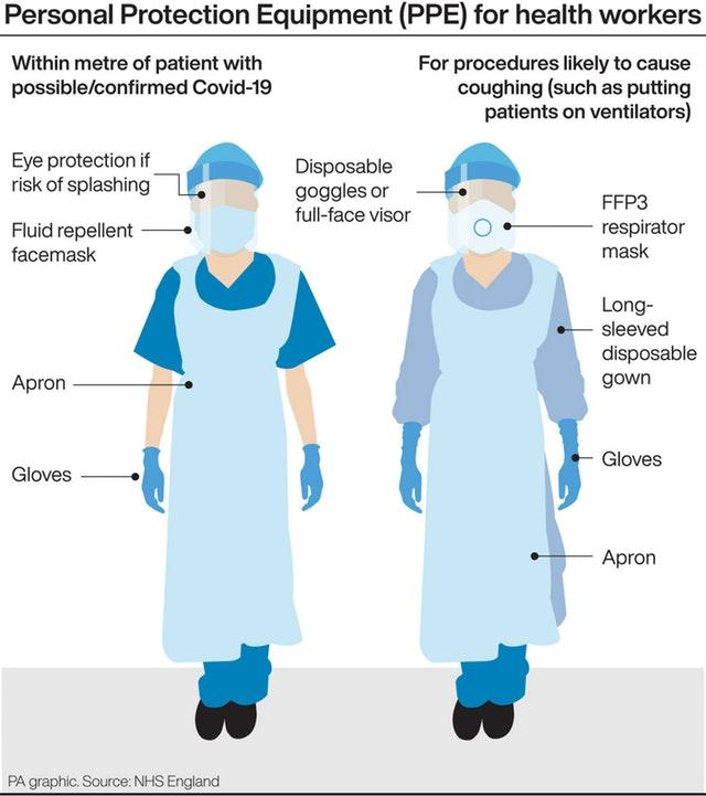 PPE for health workers