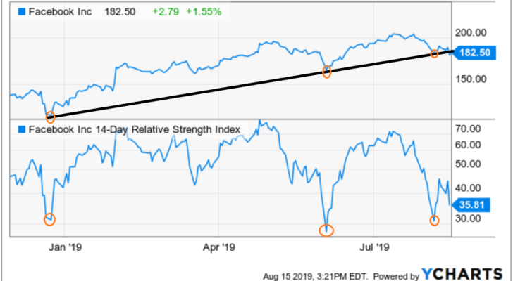 Stocks to Buy With Great Charts: Facebook (FB)