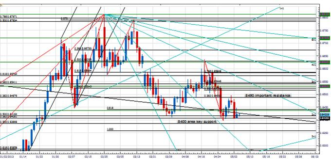 PT_eurjpy_body_Picture_2.png, Price & Time: Breakout Coming in EUR/JPY?