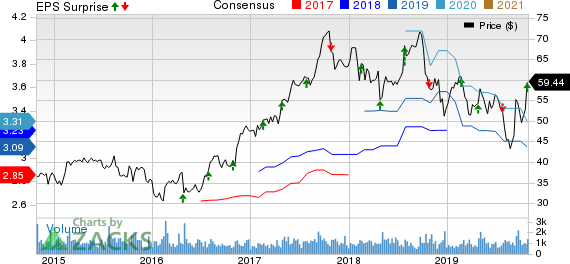 Barnes Group, Inc. Price, Consensus and EPS Surprise