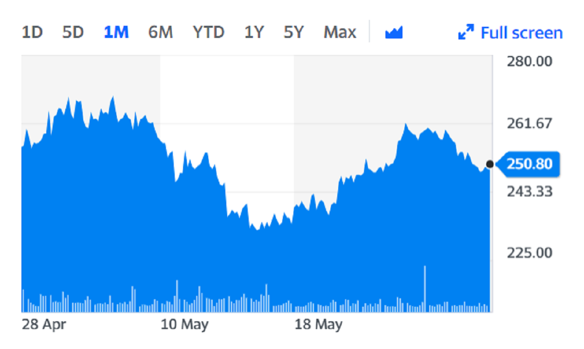 Deliveroo shares over the last month. Chart: Yahoo Finance