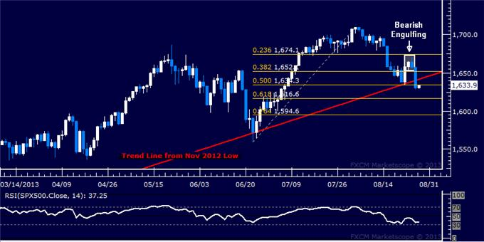 Forex_US_Dollar_Inching_Downward_SPX_500_Snaps_9-Month_Trend_body_Picture_6.png, US Dollar Inching Downward, SPX 500 Snaps 9-Month Trend