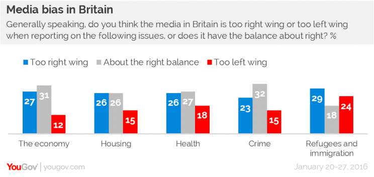 The British press is the most right-wing in Europe, according to research from YouGov.